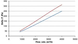 filtre-air-ff.hepa.multidiedre.metal-flow