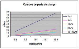 filtre-liquide-cartouche-pfx-flow