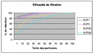 filtre-liquide-cartouche-plisse-ecp-flow