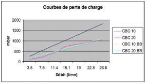 filtre-liquide-charbonactif-cbc-flow