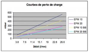filtre-liquide-charbonactif-epm-flow