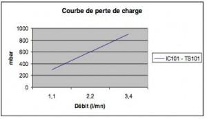 filtre-liquide-filtre-enligne-ic-ts-2