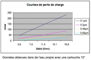 filtre-liquide-mentrex-cartouches-2